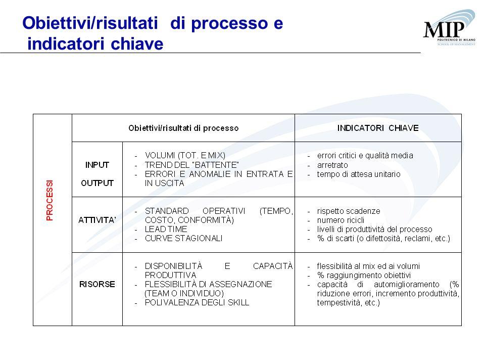 Obiettivi/risultati di processo e indicatori chiave