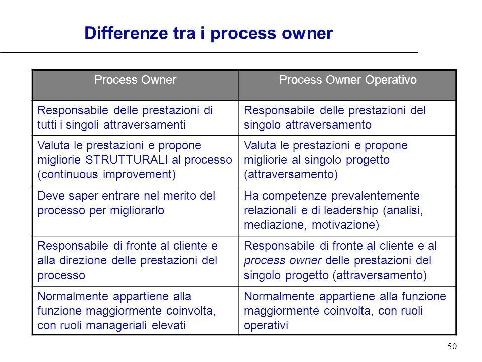50 Differenze tra i process owner Process OwnerProcess Owner Operativo Responsabile delle prestazioni di tutti i singoli attraversamenti Responsabile
