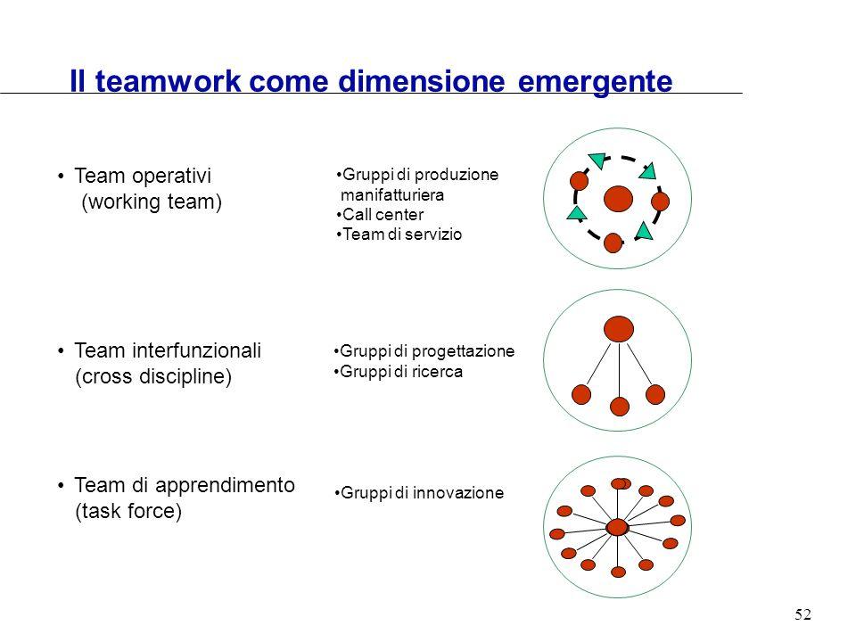 52 Il teamwork come dimensione emergente Team operativi (working team) Team interfunzionali (cross discipline) Team di apprendimento (task force) Grup