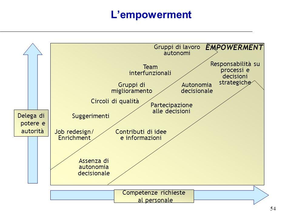 54 Delega di potere e autorità Competenze richieste al personale Job redesign/ Enrichment Suggerimenti Circoli di qualità Gruppi di miglioramento Grup