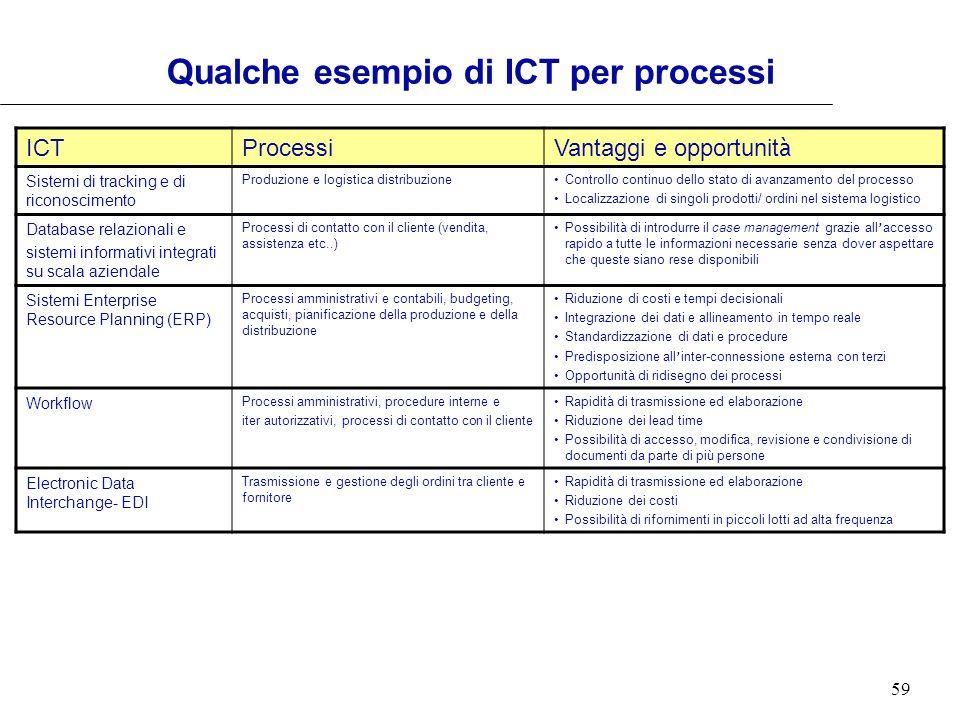 59 Qualche esempio di ICT per processi ICTProcessi Vantaggi e opportunit à Sistemi di tracking e di riconoscimento Produzione e logistica distribuzion
