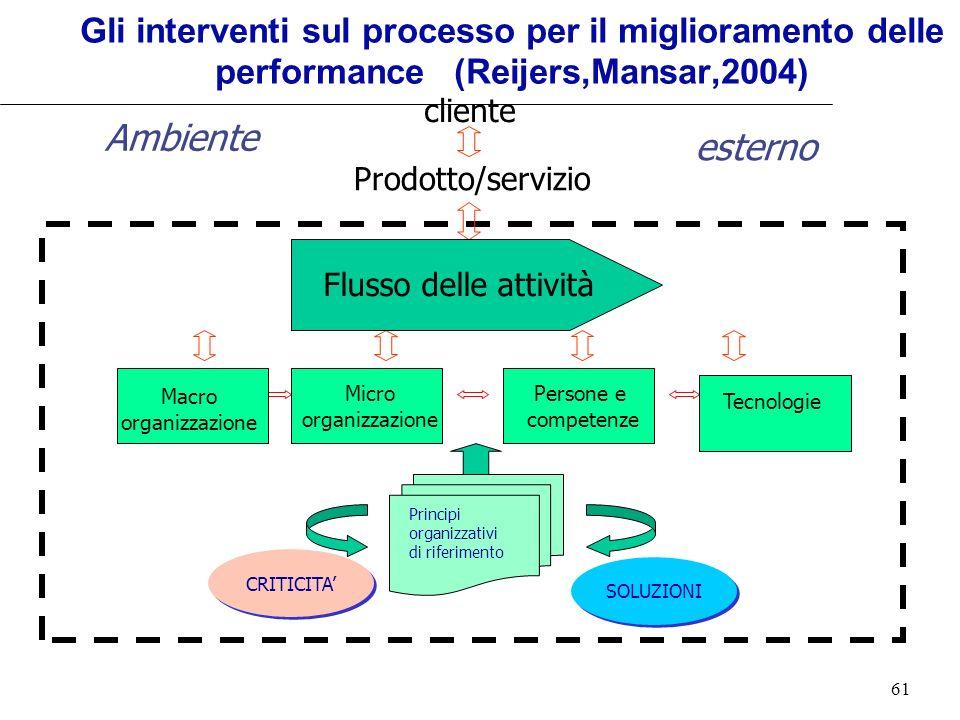 61 Ambiente esterno Gli interventi sul processo per il miglioramento delle performance (Reijers,Mansar,2004) CRITICITA SOLUZIONI cliente Prodotto/serv