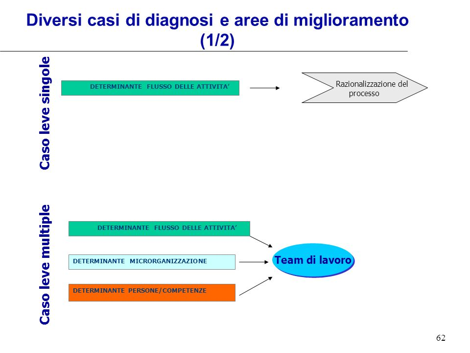 62 Caso leve singole Caso leve multiple Team di lavoro Diversi casi di diagnosi e aree di miglioramento (1/2) DETERMINANTE PERSONE/COMPETENZE DETERMIN