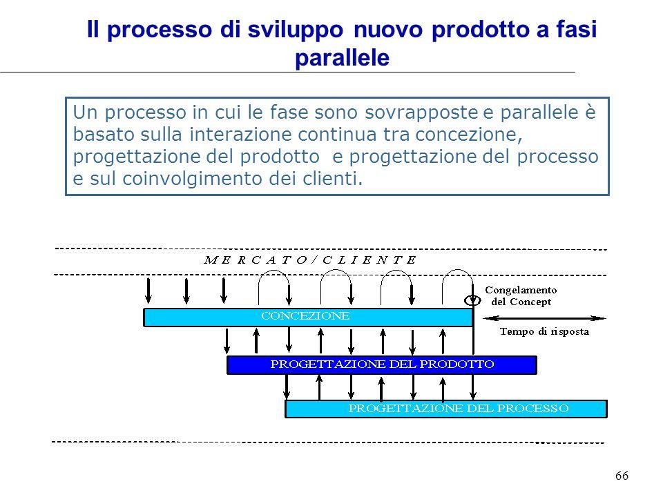 66 Il processo di sviluppo nuovo prodotto a fasi parallele Un processo in cui le fase sono sovrapposte e parallele è basato sulla interazione continua