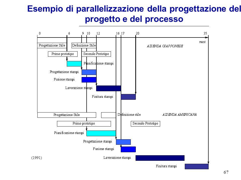 67 (1991) Esempio di parallelizzazione della progettazione del progetto e del processo