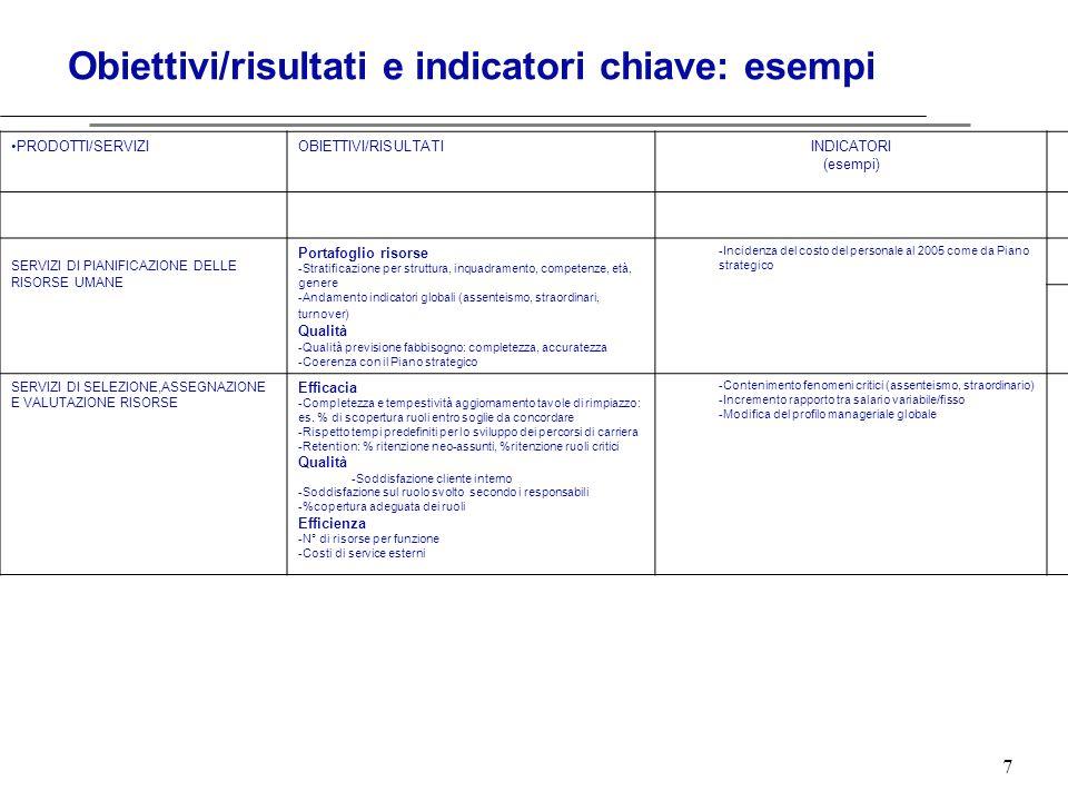 7 Obiettivi/risultati e indicatori chiave: esempi PRODOTTI/SERVIZIOBIETTIVI/RISULTATIINDICATORI (esempi) SERVIZI DI PIANIFICAZIONE DELLE RISORSE UMANE