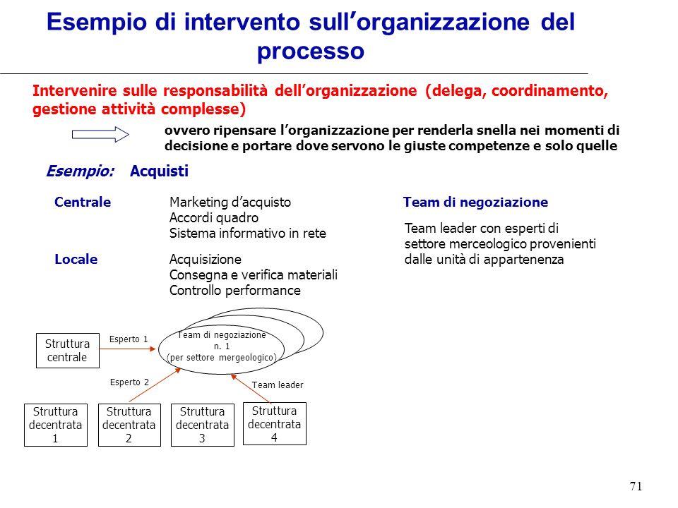 71 Intervenire sulle responsabilità dellorganizzazione (delega, coordinamento, gestione attività complesse) Esempio: Acquisti CentraleMarketing dacqui