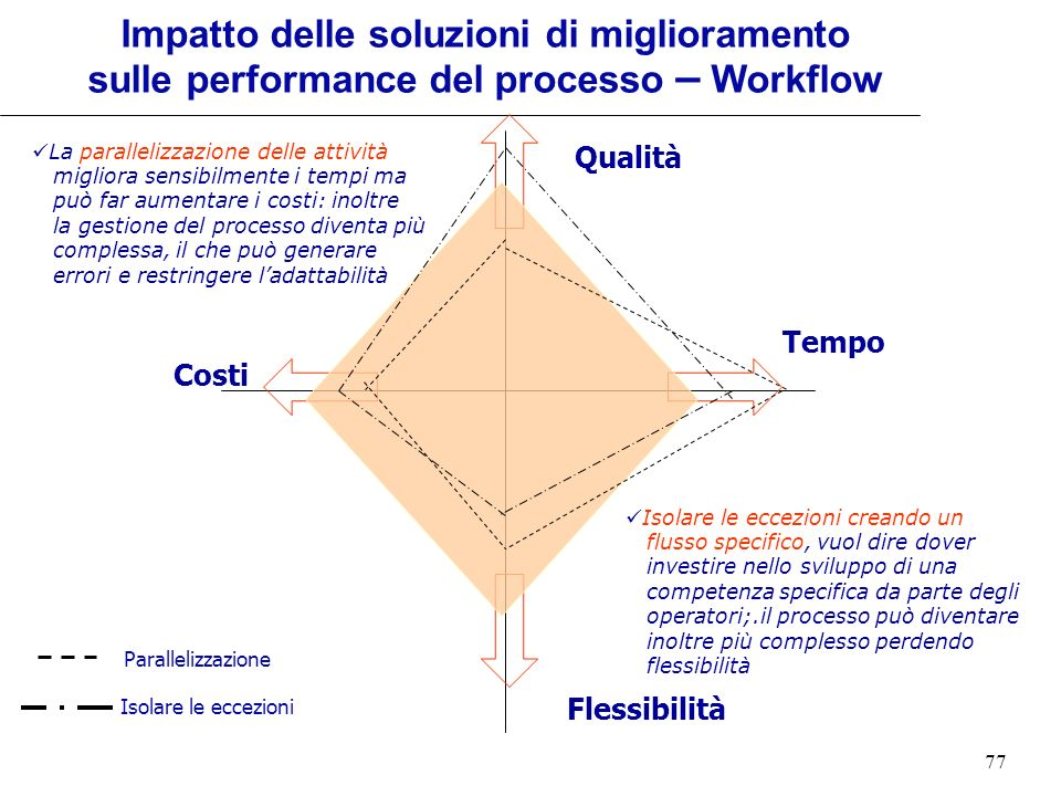 77 Qualità Tempo Costi Flessibilità La parallelizzazione delle attività migliora sensibilmente i tempi ma può far aumentare i costi: inoltre la gestio