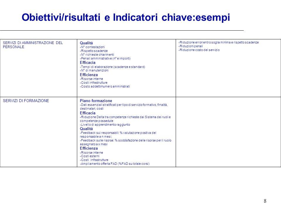 8 Obiettivi/risultati e Indicatori chiave:esempi SERVIZI DI AMMINISTRAZIONE DEL PERSONALE Qualità -N° contestazioni -Rispetto scadenze -N° richieste c