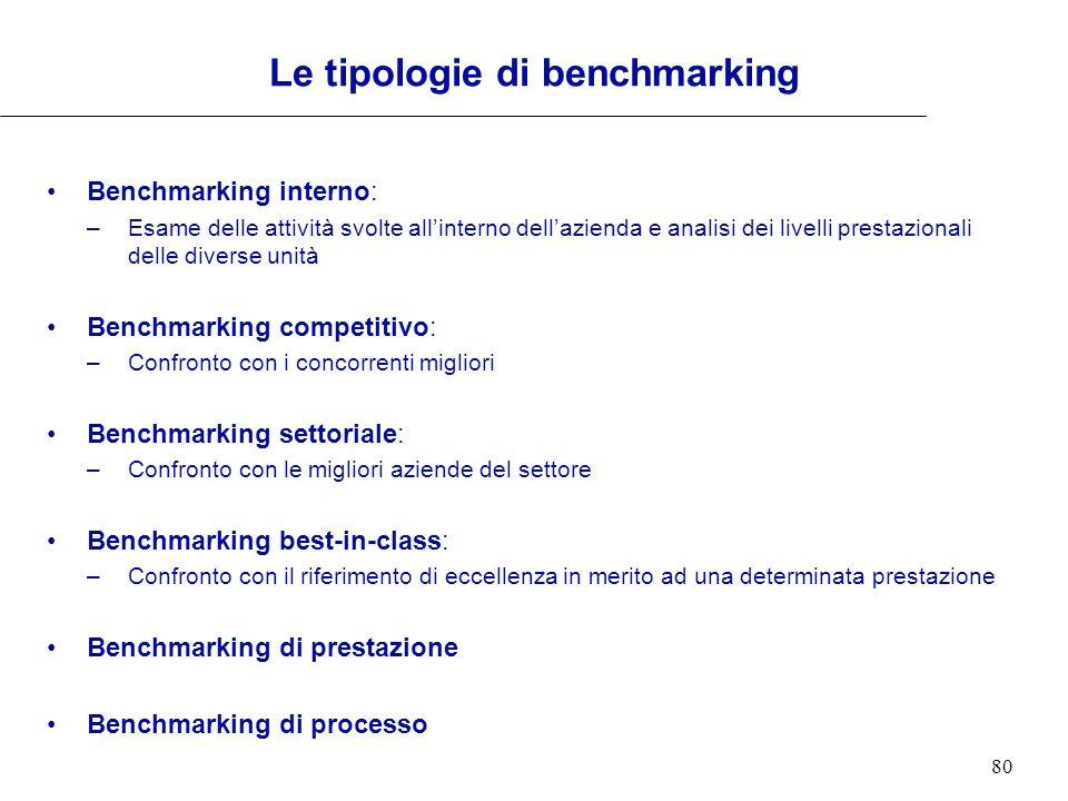 80 Benchmarking interno: –Esame delle attività svolte allinterno dellazienda e analisi dei livelli prestazionali delle diverse unità Benchmarking comp