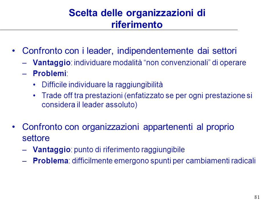 81 Confronto con i leader, indipendentemente dai settori –Vantaggio: individuare modalità non convenzionali di operare –Problemi: Difficile individuar