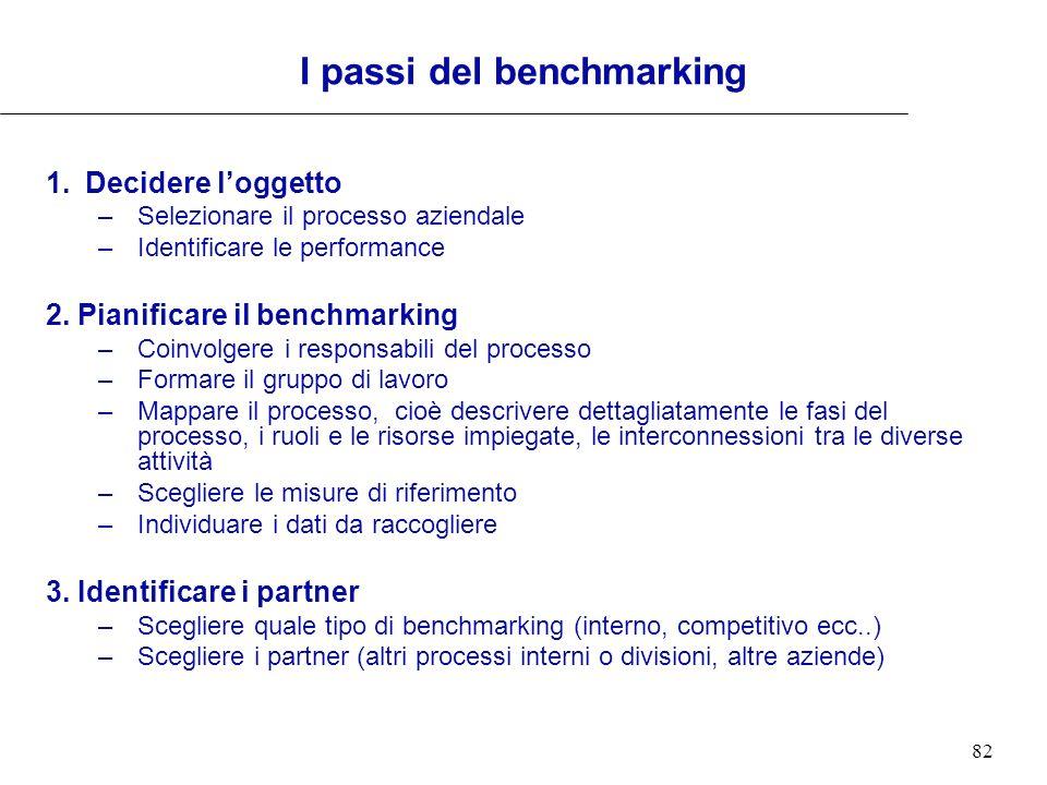 82 I passi del benchmarking 1.Decidere loggetto –Selezionare il processo aziendale –Identificare le performance 2. Pianificare il benchmarking –Coinvo