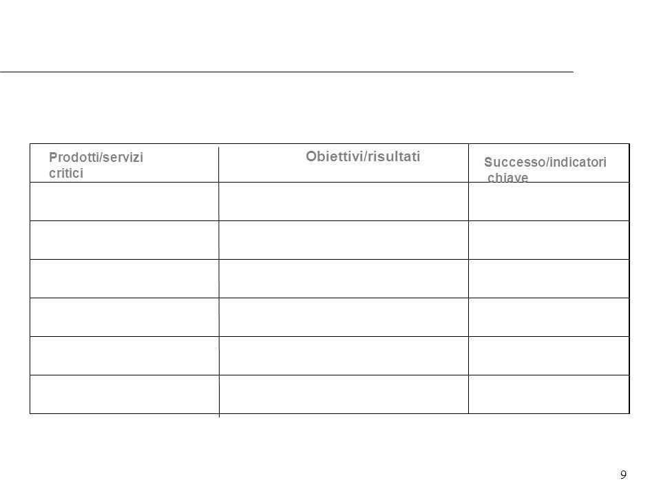 9 Successo/indicatori chiave Prodotti/servizi critici Obiettivi/risultati