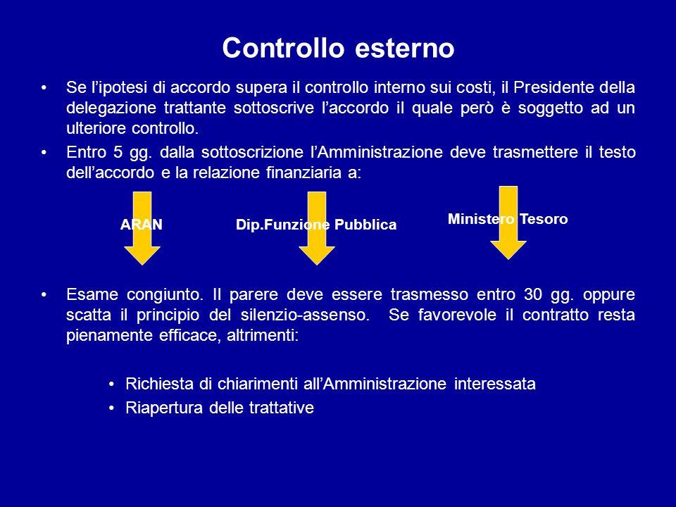 Controllo esterno Se lipotesi di accordo supera il controllo interno sui costi, il Presidente della delegazione trattante sottoscrive laccordo il qual