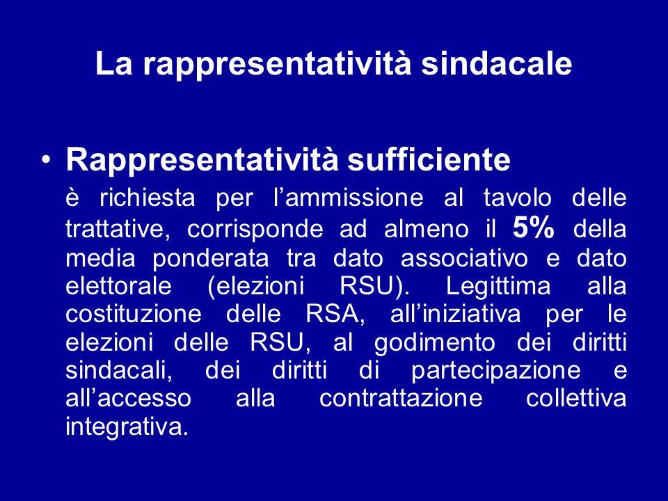 La rappresentatività sindacale Rappresentatività sufficiente è richiesta per lammissione al tavolo delle trattative, corrisponde ad almeno il 5% della