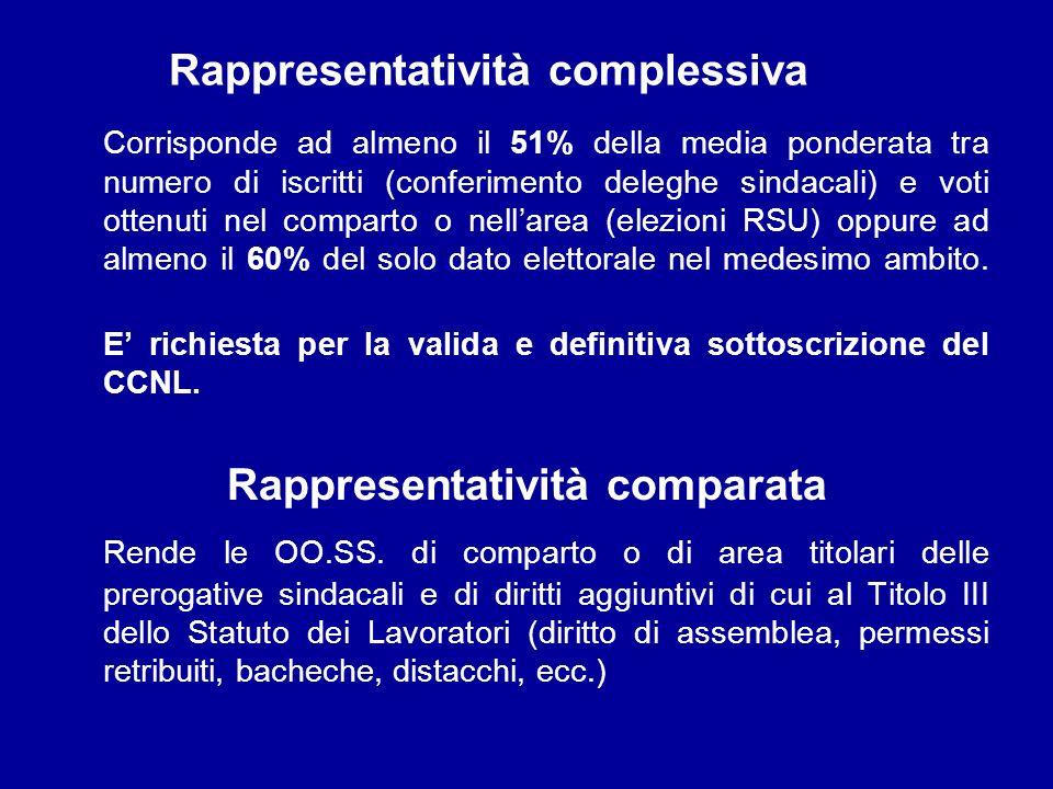 Rappresentatività complessiva Corrisponde ad almeno il 51% della media ponderata tra numero di iscritti (conferimento deleghe sindacali) e voti ottenu