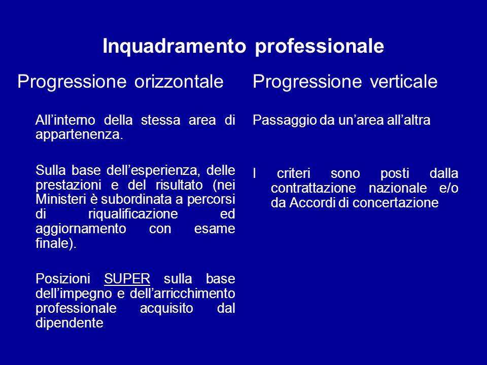 Inquadramento professionale Progressione orizzontale Allinterno della stessa area di appartenenza. Sulla base dellesperienza, delle prestazioni e del