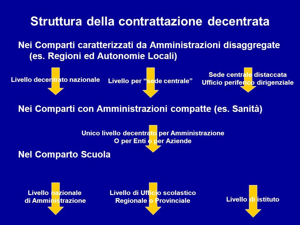 Struttura della contrattazione decentrata Nei Comparti caratterizzati da Amministrazioni disaggregate (es. Regioni ed Autonomie Locali) Nei Comparti c