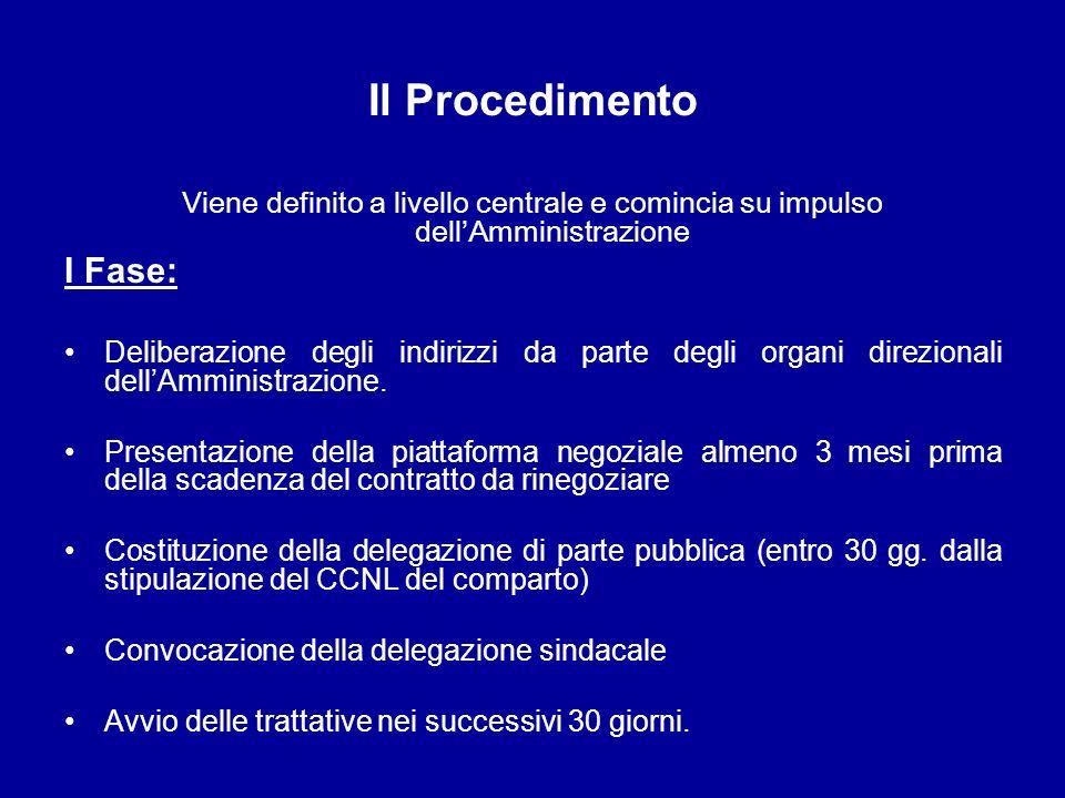 Il Procedimento Viene definito a livello centrale e comincia su impulso dellAmministrazione I Fase: Deliberazione degli indirizzi da parte degli organ