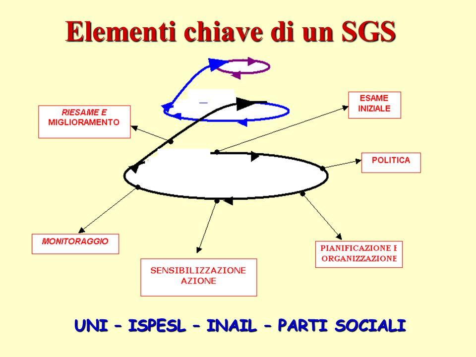 Elementi chiave di un SGS UNI – ISPESL – INAIL – PARTI SOCIALI