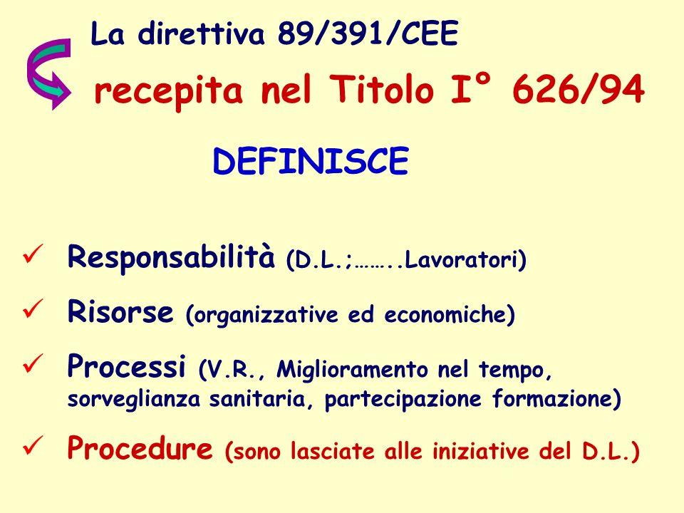 La direttiva 89/391/CEE DEFINISCE Responsabilità (D.L.;……..Lavoratori) Risorse (organizzative ed economiche) Processi (V.R., Miglioramento nel tempo,