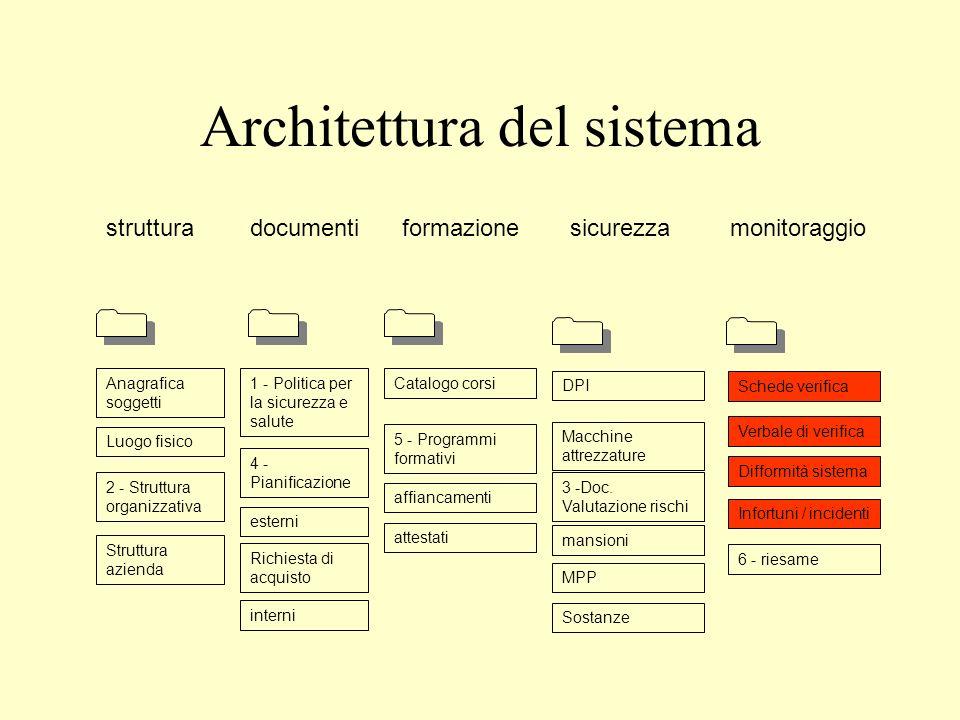 Architettura del sistema strutturadocumentiformazionesicurezzamonitoraggio Anagrafica soggetti Luogo fisico 2 - Struttura organizzativa Struttura azie