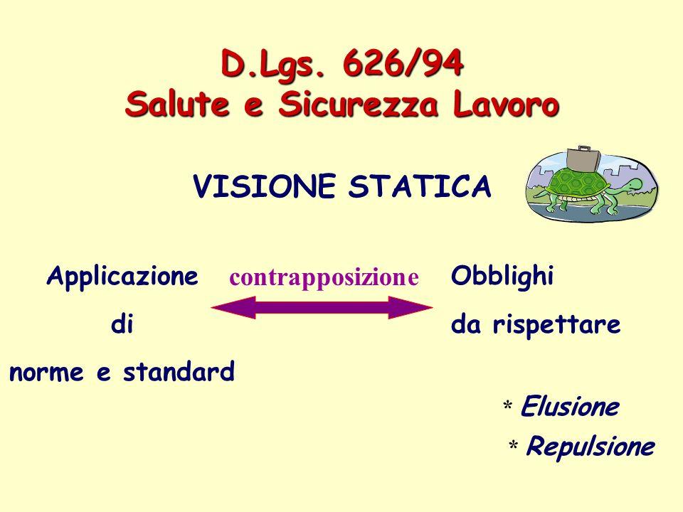 D.Lgs. 626/94 Salute e Sicurezza Lavoro VISIONE STATICA Applicazione di norme e standard Obblighi da rispettare * Elusione * Repulsione contrapposizio