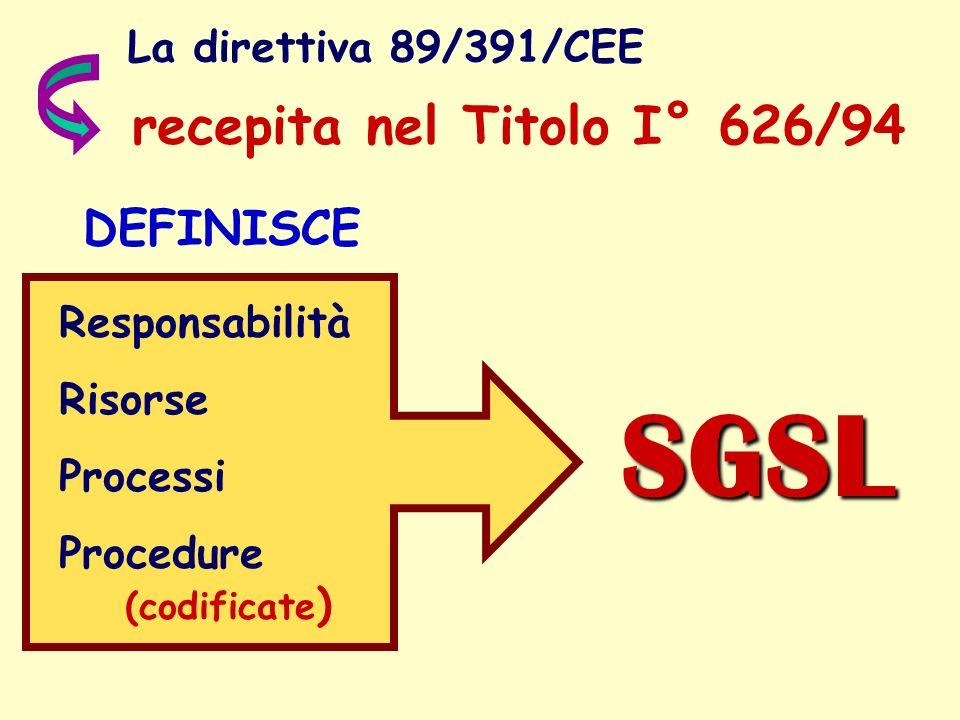 La direttiva 89/391/CEE DEFINISCE Responsabilità Risorse Processi Procedure (codificate ) recepita nel Titolo I° 626/94 SGSL