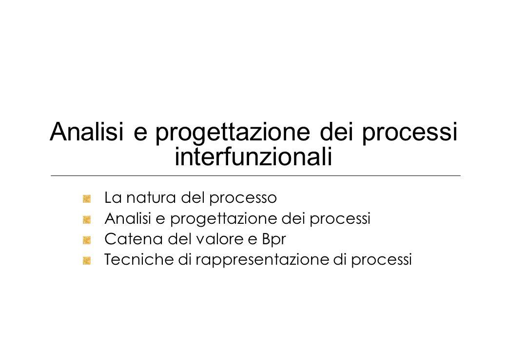 Analisi e progettazione dei processi interfunzionali La natura del processo Analisi e progettazione dei processi Catena del valore e Bpr Tecniche di r