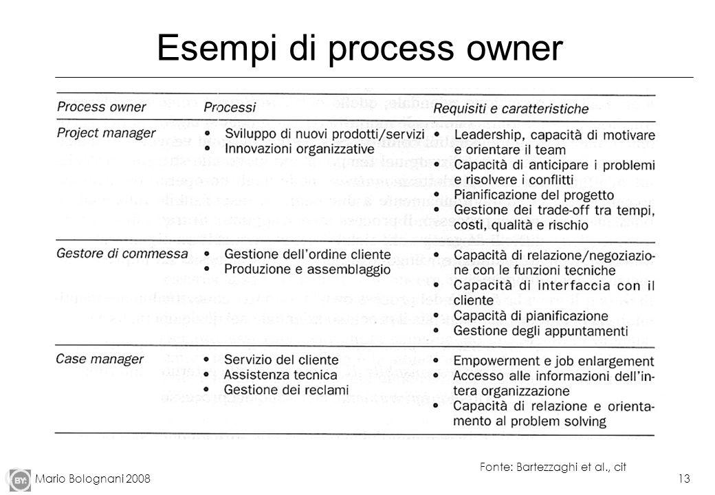 Mario Bolognani 200813 Esempi di process owner Fonte: Bartezzaghi et al., cit