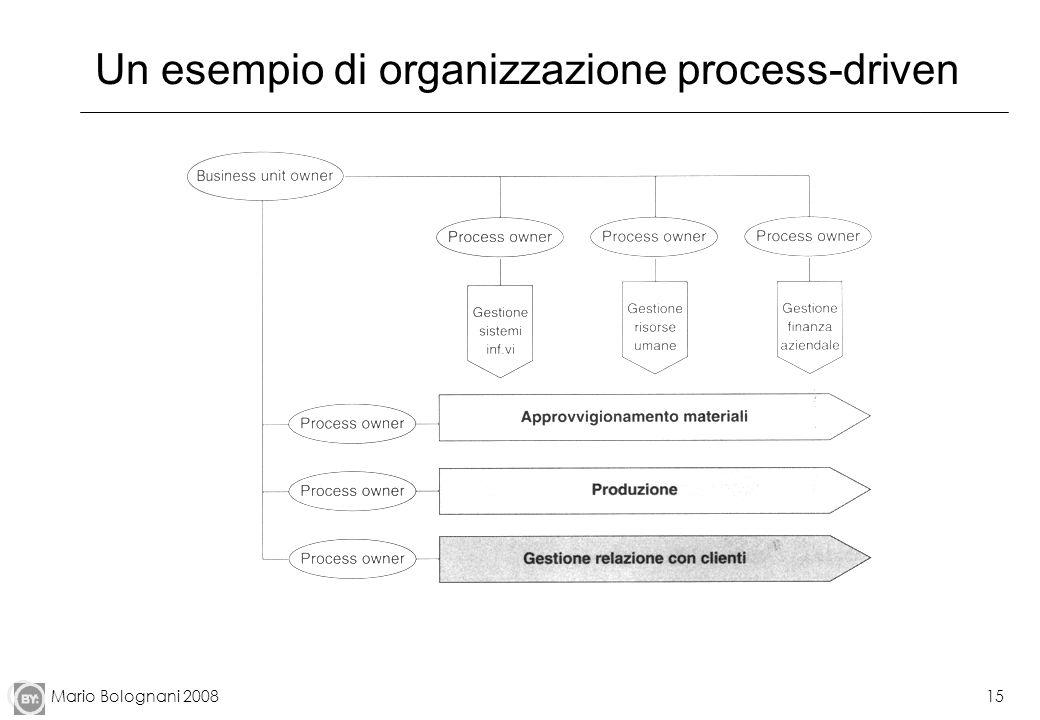 Mario Bolognani 200815 Un esempio di organizzazione process-driven