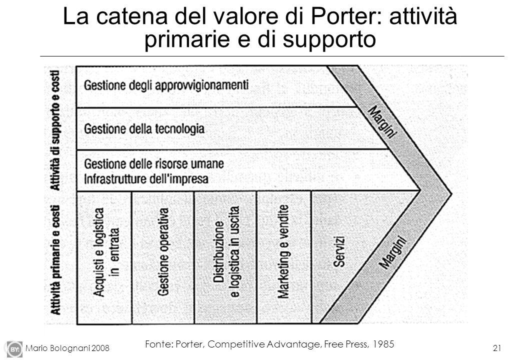 Mario Bolognani 200821 La catena del valore di Porter: attività primarie e di supporto Fonte: Porter, Competitive Advantage, Free Press, 1985