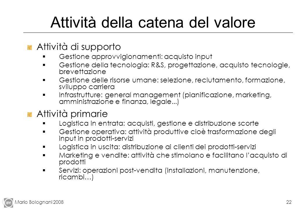 Mario Bolognani 200822 Attività della catena del valore Attività di supporto Gestione approvvigionamenti: acquisto input Gestione della tecnologia: R&
