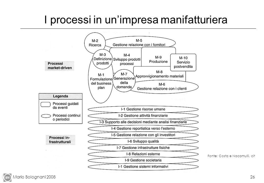 Mario Bolognani 200826 I processi in unimpresa manifatturiera Fonte: Costa e Nacamulli, cit