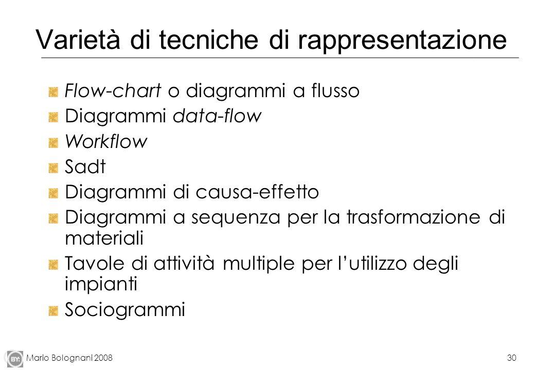 Mario Bolognani 200830 Varietà di tecniche di rappresentazione Flow-chart o diagrammi a flusso Diagrammi data-flow Workflow Sadt Diagrammi di causa-ef