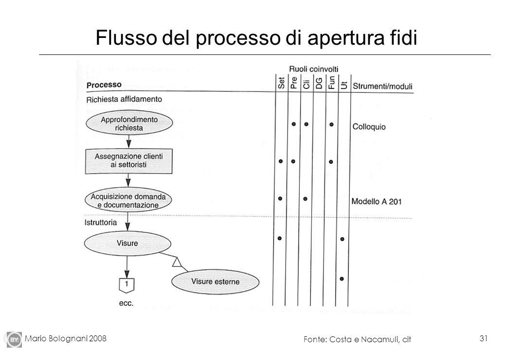 Mario Bolognani 200831 Flusso del processo di apertura fidi Fonte: Costa e Nacamuli, cit