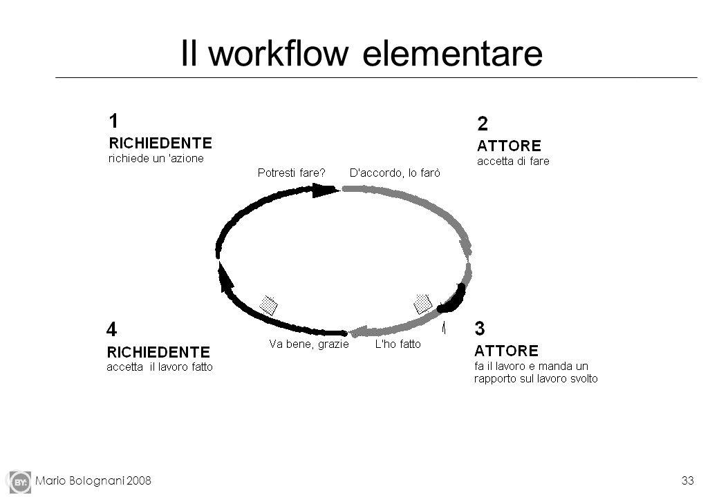 Mario Bolognani 200833 Il workflow elementare