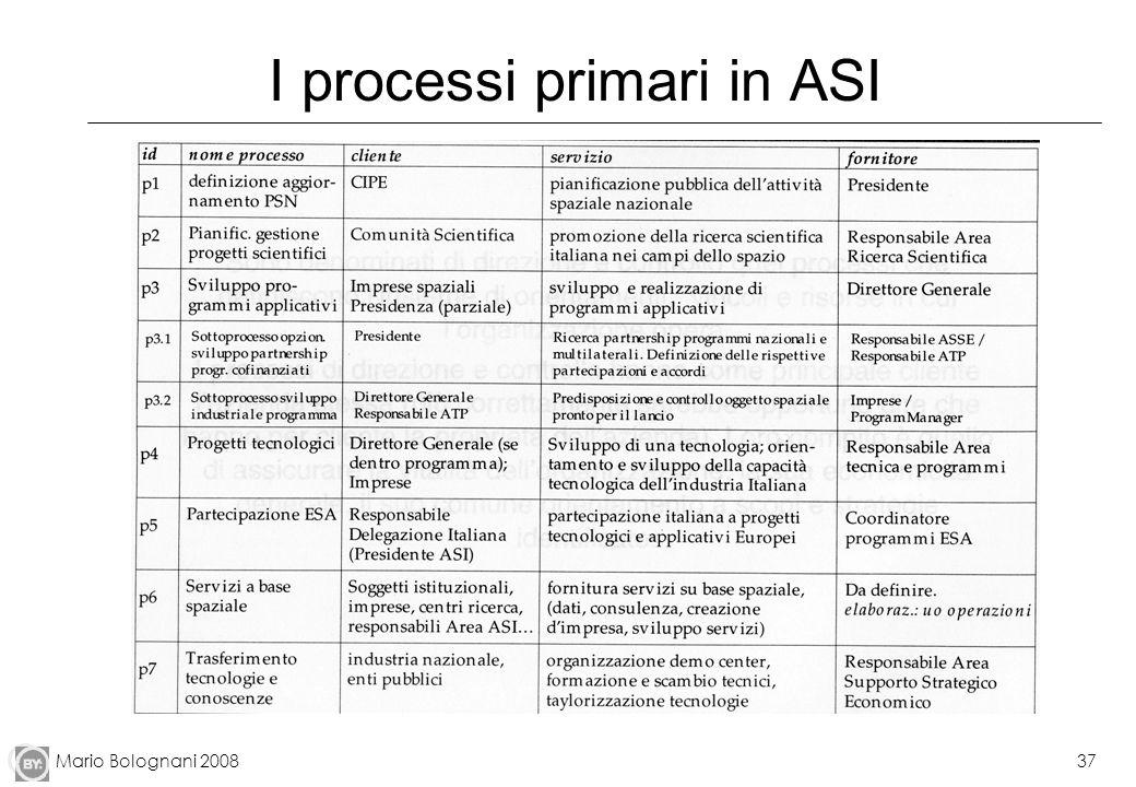 Mario Bolognani 200837 I processi primari in ASI