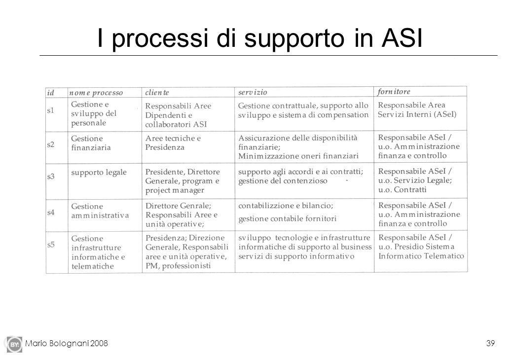 Mario Bolognani 200839 I processi di supporto in ASI