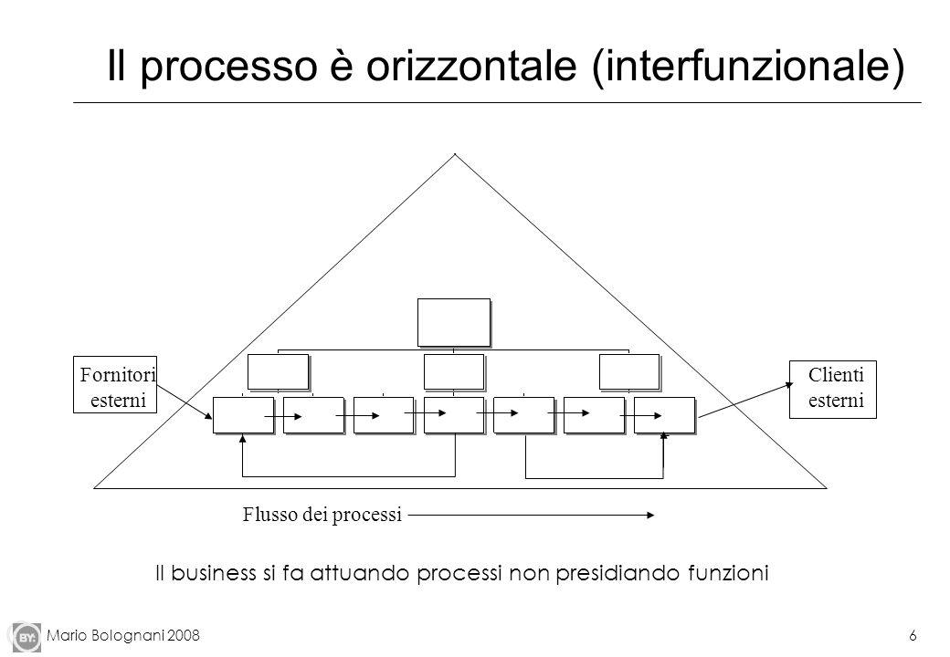 Mario Bolognani 20086 Il processo è orizzontale (interfunzionale) Flusso dei processi Fornitori esterni Clienti esterni Il business si fa attuando pro