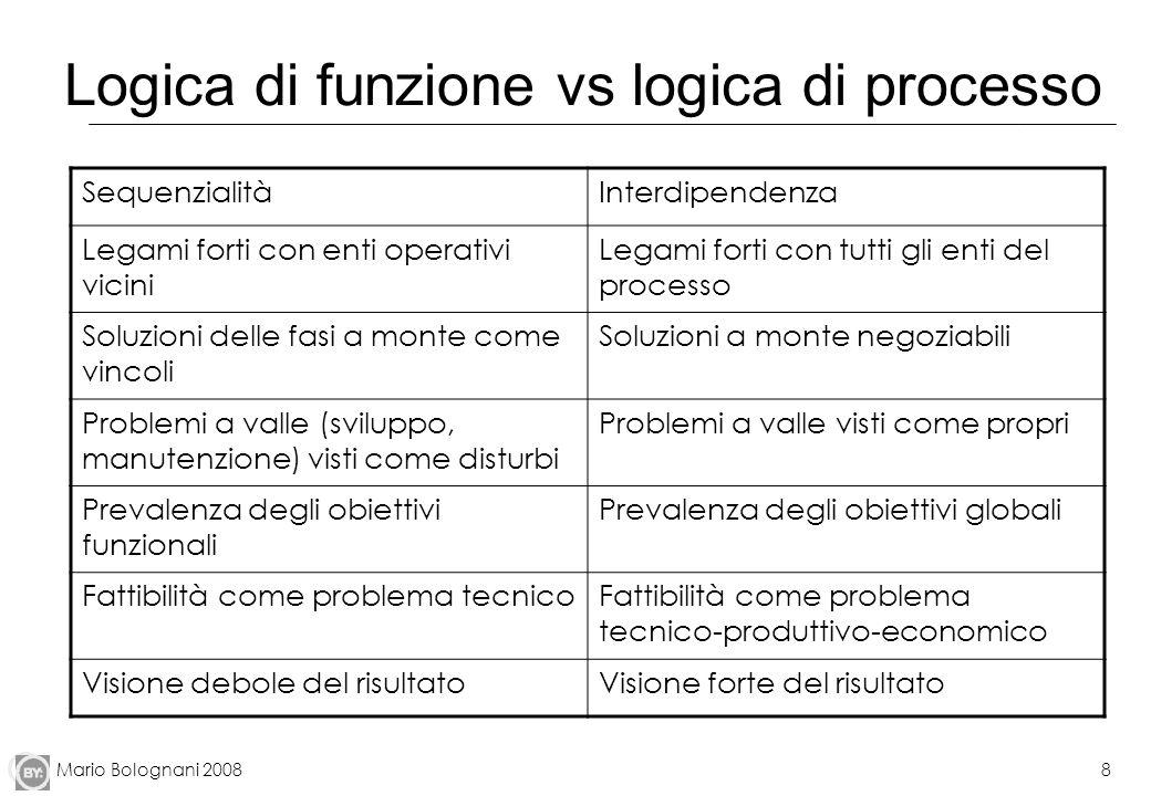 Mario Bolognani 20088 Logica di funzione vs logica di processo SequenzialitàInterdipendenza Legami forti con enti operativi vicini Legami forti con tu