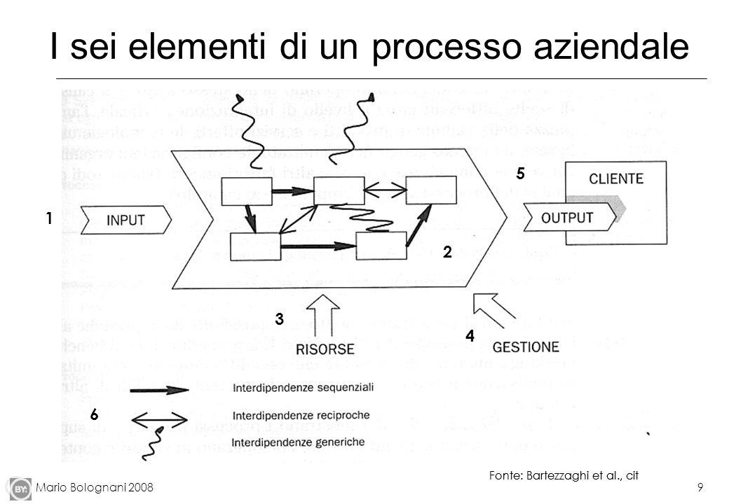 Mario Bolognani 20089 I sei elementi di un processo aziendale Fonte: Bartezzaghi et al., cit 1 2 3 4 5 6