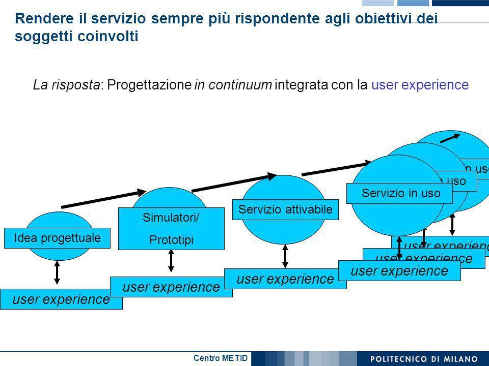 Centro METID La risposta: Progettazione in continuum integrata con la user experience user experience Idea progettuale user experience Simulatori/ Pro
