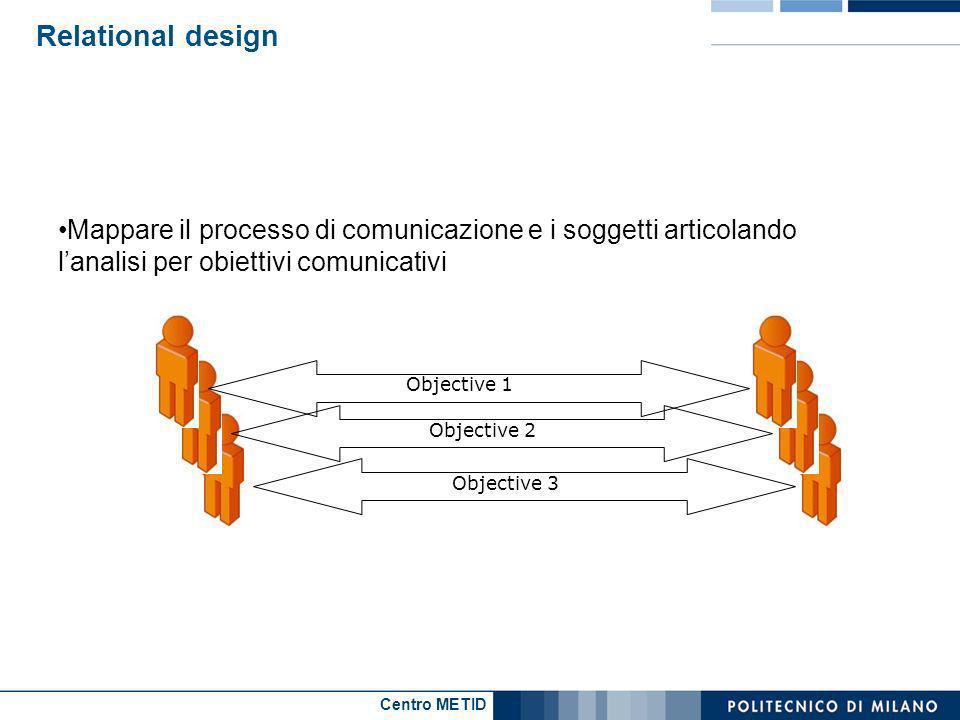 Centro METID Relational design Mappare il processo di comunicazione e i soggetti articolando lanalisi per obiettivi comunicativi Objective 3 Objective 2 Objective 1