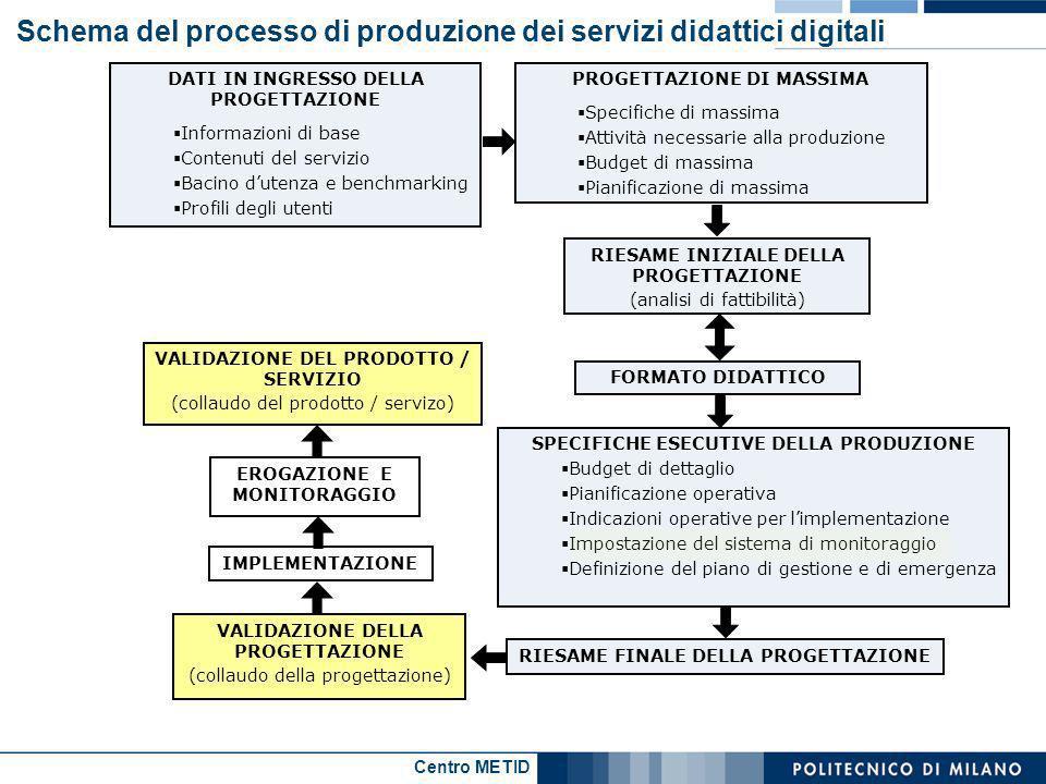 Centro METID Schema del processo di produzione dei servizi didattici digitali PROGETTAZIONE DI MASSIMA Specifiche di massima Attività necessarie alla