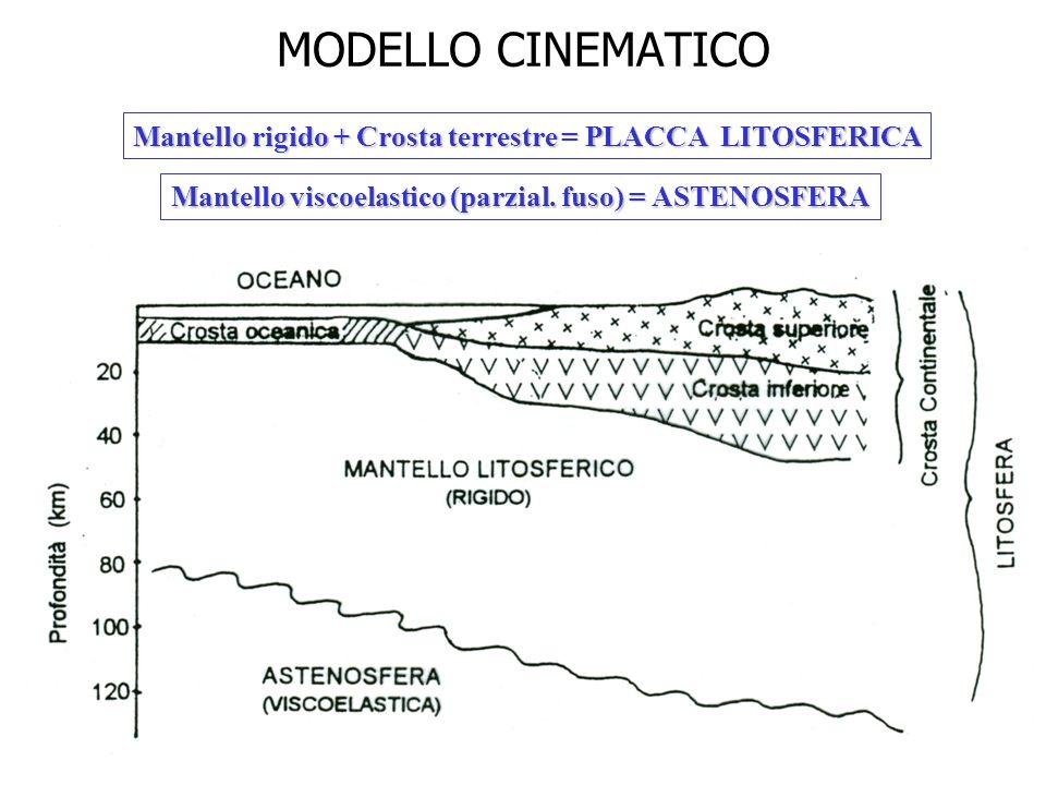 MODELLO CINEMATICO Mantello rigido + Crosta terrestre = PLACCA LITOSFERICA Mantello viscoelastico (parzial. fuso) = ASTENOSFERA