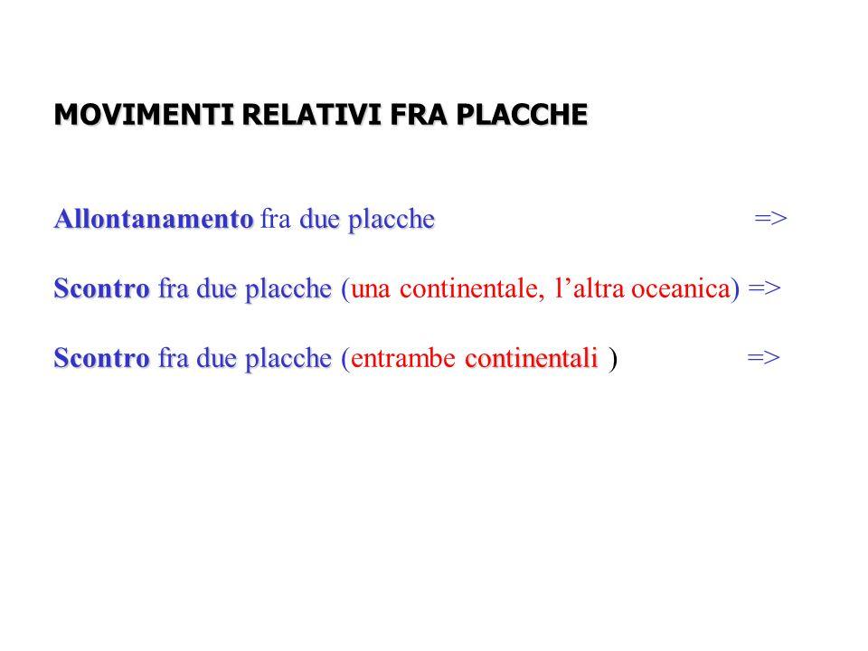 MOVIMENTI RELATIVI FRA PLACCHE Allontanamento due placche Scontro fra due placche Scontro fra due placche continentali MOVIMENTI RELATIVI FRA PLACCHE Allontanamento fra due placche => Scontro fra due placche (una continentale, laltra oceanica) => Scontro fra due placche (entrambe continentali )=>