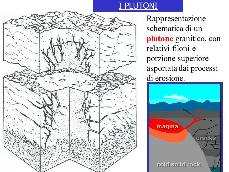 Rappresentazione schematica di un plutone granitico, con relativi filoni e porzione superiore asportata dai processi di erosione.