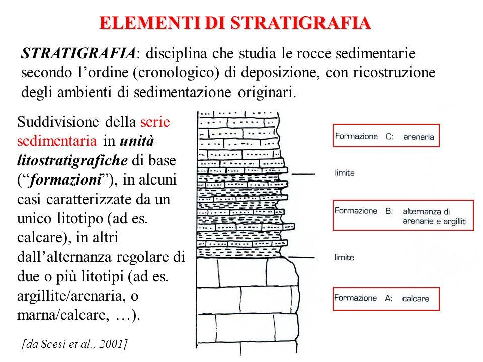 ELEMENTI DI STRATIGRAFIA STRATIGRAFIA: disciplina che studia le rocce sedimentarie secondo lordine (cronologico) di deposizione, con ricostruzione degli ambienti di sedimentazione originari.