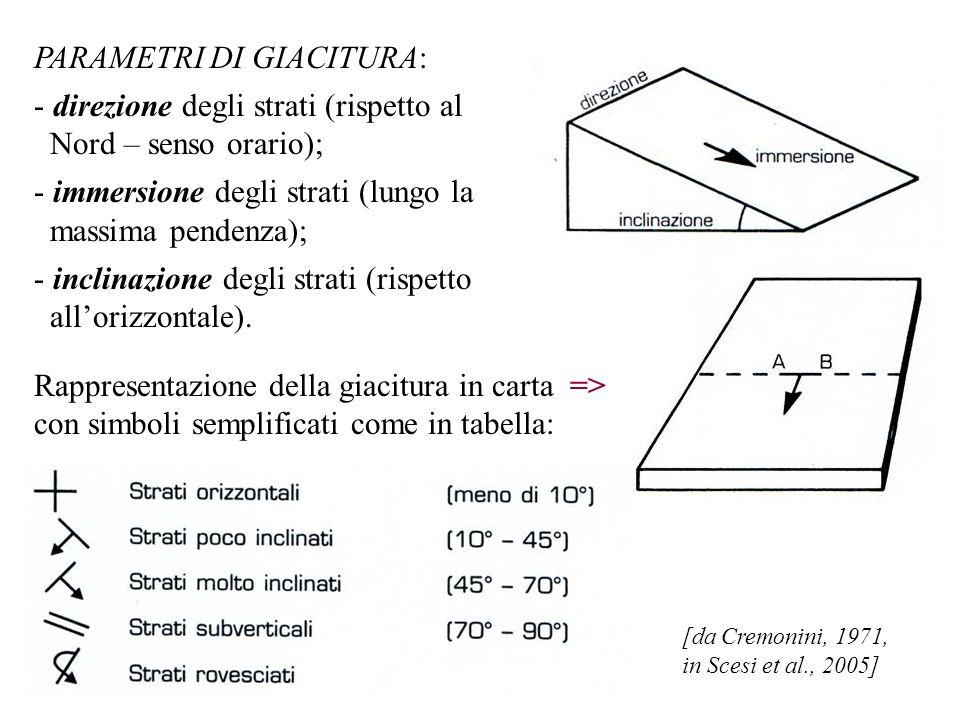 PARAMETRI DI GIACITURA: - direzione degli strati (rispetto al Nord – senso orario); - immersione degli strati (lungo la massima pendenza); - inclinazione degli strati (rispetto allorizzontale).